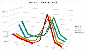 LM2014_GTEpro_stintlength
