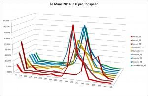 LM2014_GTEpro_topspeed
