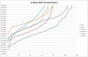 LM2014_porsche_drivers