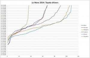 LM2014_toyota_drivers